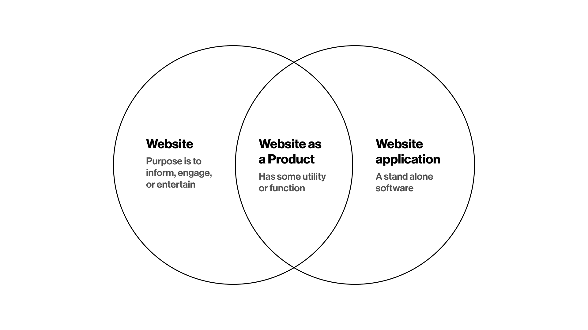 How to determine if your website is a product